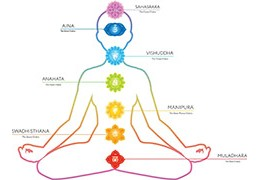 Symbolique simplifiée des 7 chakras principaux